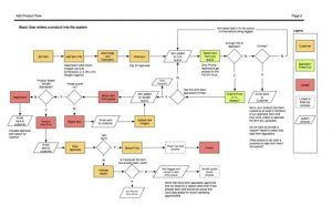 UX Design Approach For Web Applications